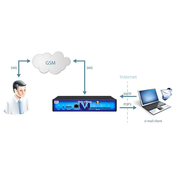 2N VoiceBlue Next - VoIP шлюз